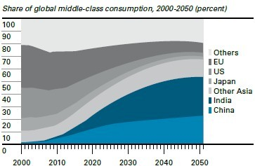 1c7b3-middleclassconsumption2050